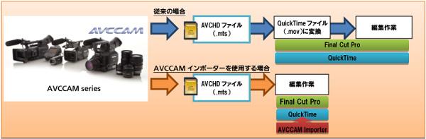 AVCCAM_inporter.jpg