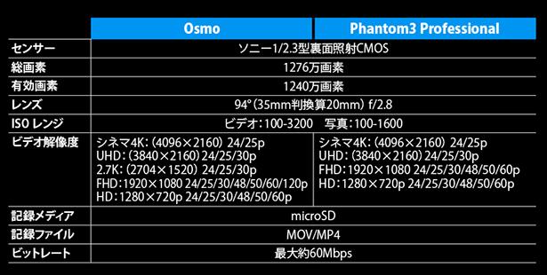 phantom_osmo_cameraspec.png