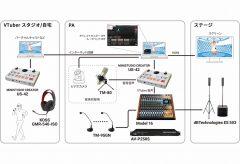 ティアック、「TSUKUMO プレゼンツ『ニーア オートマタ』ミニイベント &GEMS COMPANY も一緒に参戦!」において音響システムの機材協力