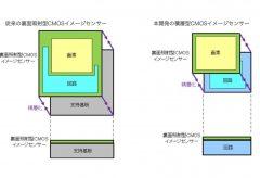 ソニー、積層型多機能CMOSイメージセンサー構造の開発により紫綬褒章を受章