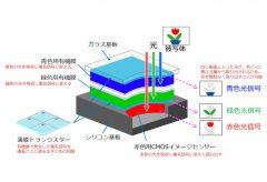 NHK、有機膜を積層した 3 層カラー撮像素子を開発
