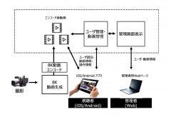 アストロデザイン、スマートフォン端末で8Kストリーミング配信を楽しめる 「My 8K」 On Demandを共同開発