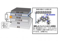 NHK、長寿命で省電力なフレキシブルディスプレーの実現に向けて新たな有機EL用材料を開発