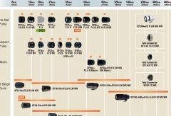 富士フイルム、ミラーレスデジタルカメラ Xシリーズ用交換レンズ 最新の開発ロードマップを公開
