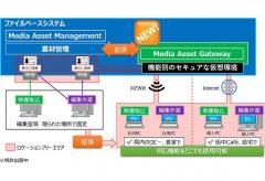 パナソニック システムソリューションズ ジャパン株式会社 、ロケーションフリーな制作環境を実現する番組制作システムを開発