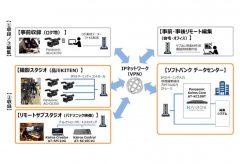 パナソニック、クラウド上で映像制作が完結できるシステムを ソフトバンクと共同開発
